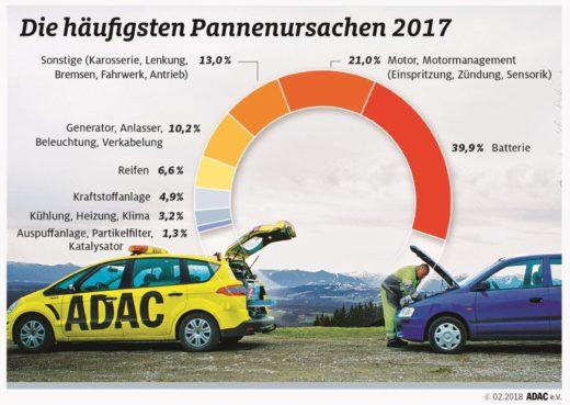 ADAC Pannenhilfebilanz 2017