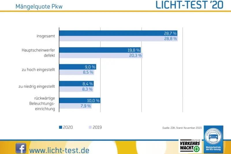 Licht-Test 2020: Mängelquote bleibt stabil